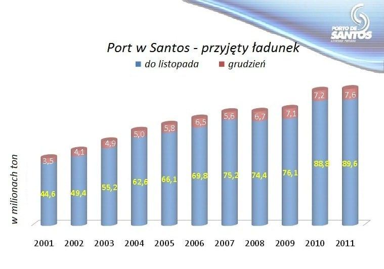 port w santos