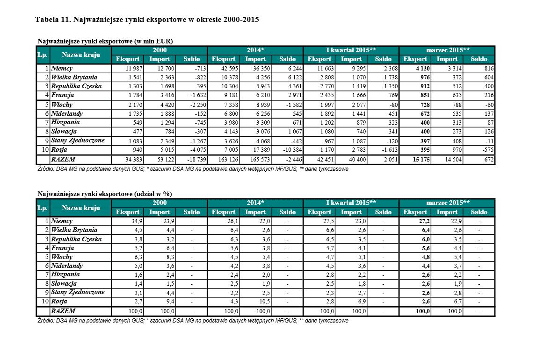 Kondycja polskiego eksportu